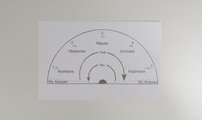 A simple pendulum chart