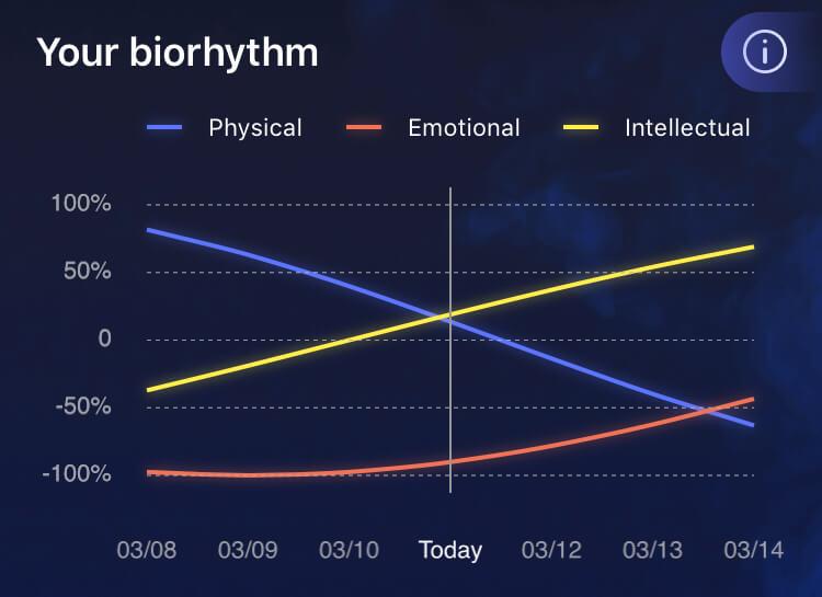 Nebula App your bioryhthm