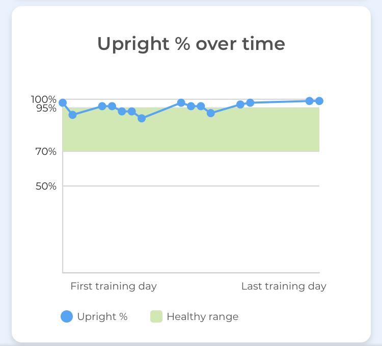 Upright app: percentage over tim